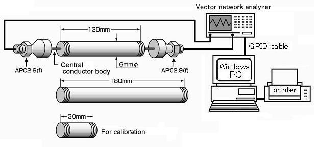 Network Analyzer Testing Radar Gun : Propagation delay mode cut back type coaxial tube method